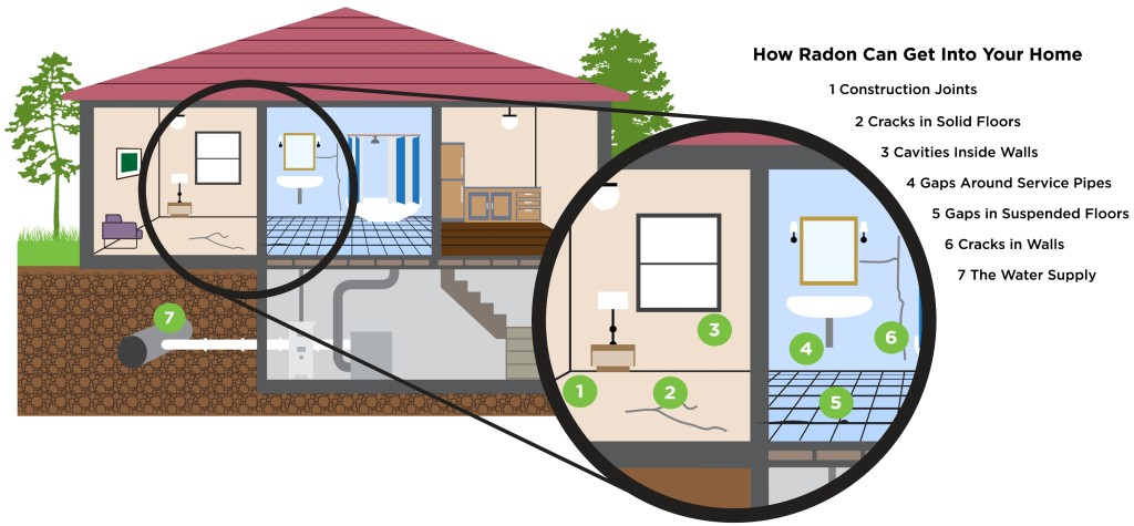 What Causes Radon In Homes?